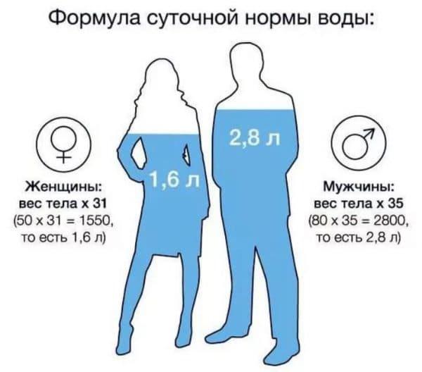 Норма потребления питьевой воды