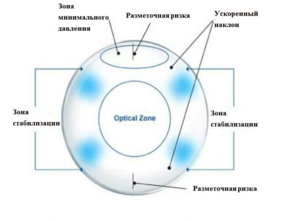 Схема устройства астигмтических контактных линз